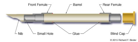Pen diagram